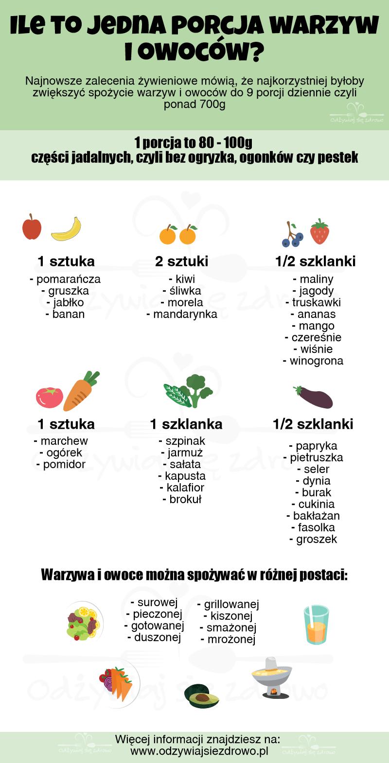 Ile to jedna porcja warzyw i owoców? - schemat