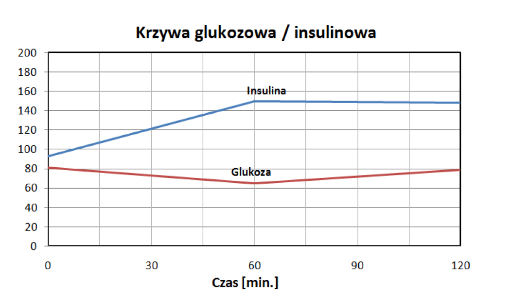 Krzywa glukozowa insulinowa