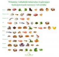 Witaminy i składniki mineralne wspierające funkcjonowanie tarczycy i ich źródła