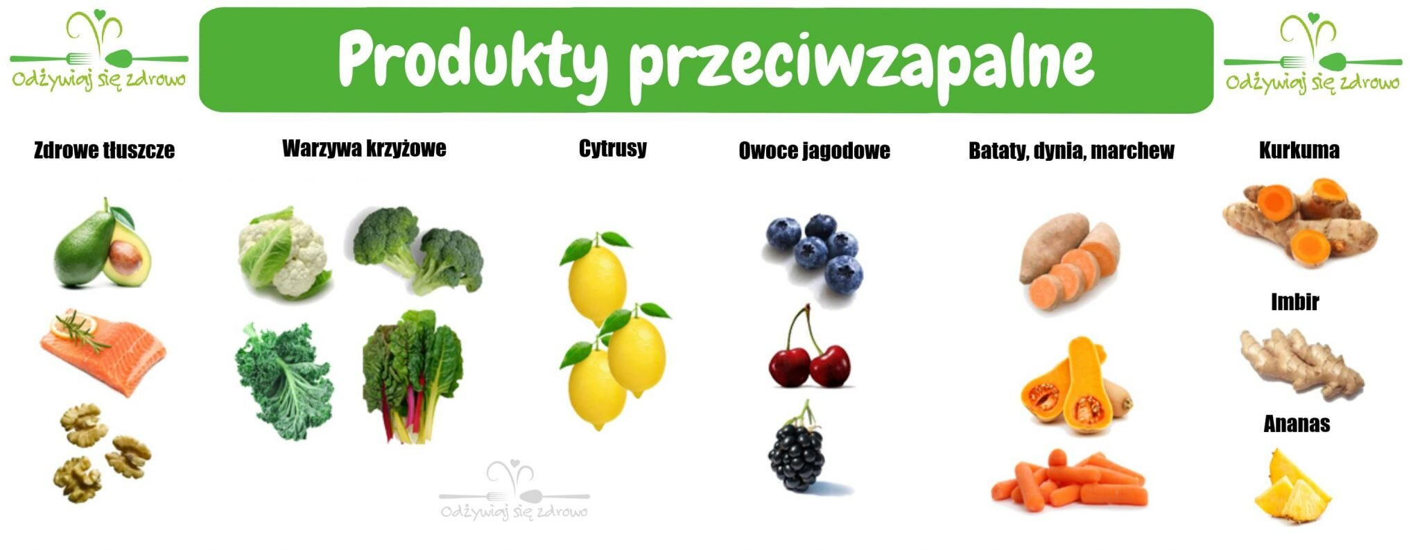 Produkty przeciwzapalne